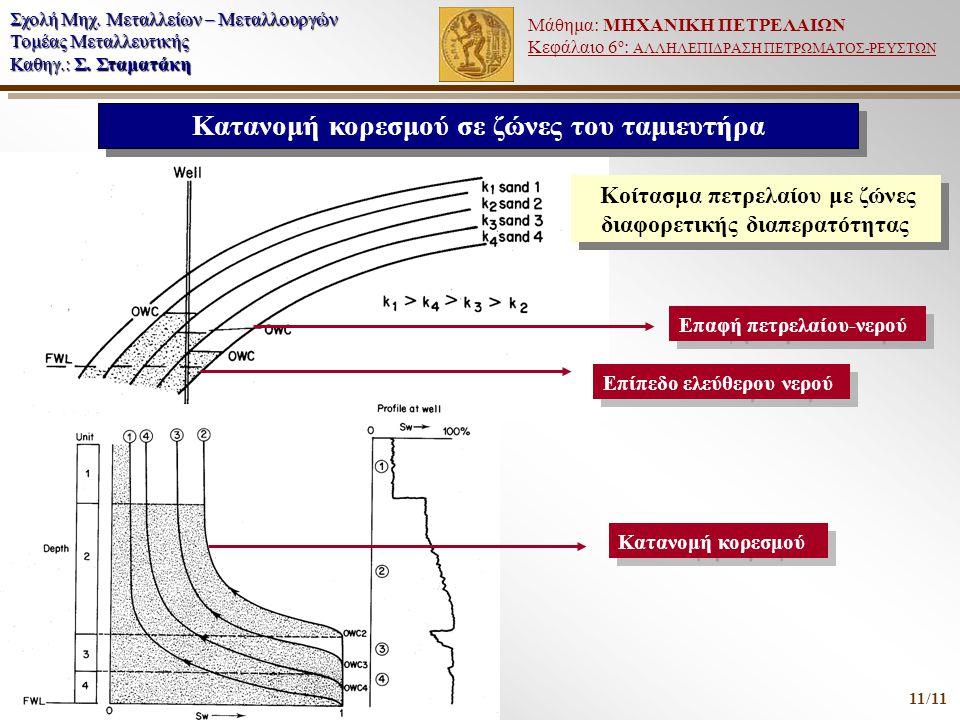 Μάθημα: ΜΗΧΑΝΙΚΗ ΠΕΤΡΕΛΑΙΩΝ Κεφάλαιο 6 ο : ΑΛΛΗΛΕΠΙΔΡΑΣΗ ΠΕΤΡΩΜΑΤΟΣ-ΡΕΥΣΤΩΝ Σχολή Μηχ. Μεταλλείων – Μεταλλουργών Τομέας Μεταλλευτικής Καθηγ.: Σ. Σταμα