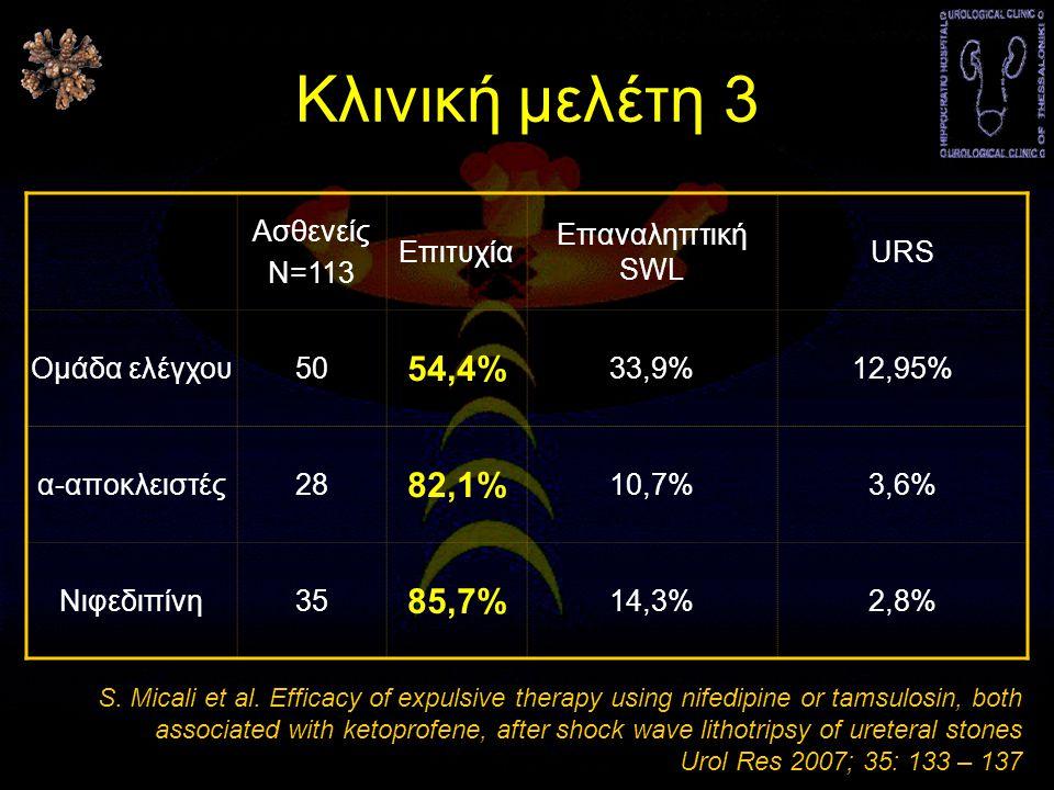 Κλινική μελέτη 3 Ασθενείς Ν=113 Επιτυχία Επαναληπτική SWL URS Ομάδα ελέγχου50 54,4% 33,9%12,95% α-αποκλειστές28 82,1% 10,7%3,6% Νιφεδιπίνη35 85,7% 14,3%2,8% S.