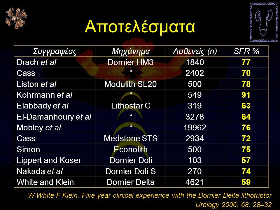Αποτελέσματα ΣυγγραφέαςΜηχάνημαΑσθενείς (n)SFR % Drach et alDornier HM3184077 Cass 240270 Liston et alModulith SL2050078 Kohrmann et al 54991 Elabbady et alLithostar C31963 El-Damanhoury et al 327864 Mobley et al 1996276 CassMedstone STS293472 SimonEconolith50075 Lippert and KoserDornier Doli10357 Nakada et alDornier Doli S27074 White and KleinDornier Delta462159 W White F Klein.