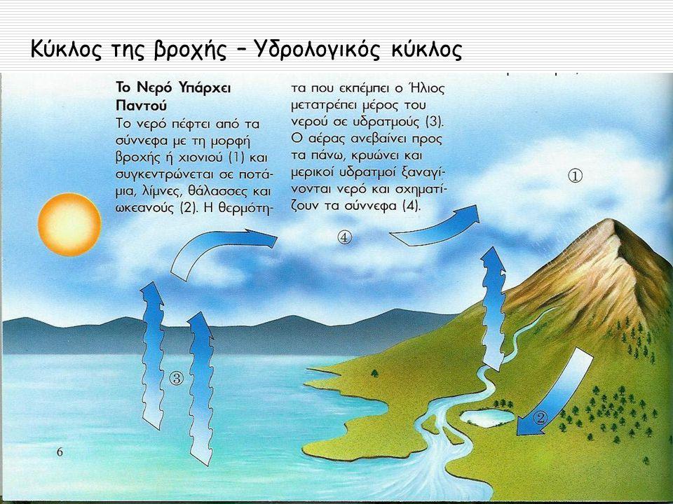 Μορφές του νερού  Οι μορφές του νερού είναι:  Γλυκό νερό  Μορφή πάγων