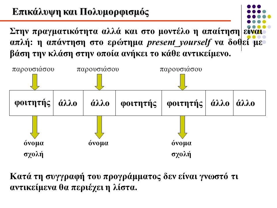 Επικάλυψη και Πολυμορφισμός Στην πραγματικότητα αλλά και στο μοντέλο η απαίτηση είναι απλή: η απάντηση στο ερώτημα present_yourself να δοθεί με βάση τ