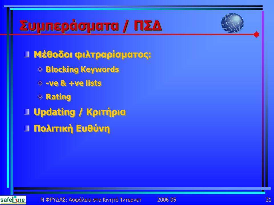 Ν ΦΡΥΔΑΣ: Ασφάλεια στο Κινητό Ίντερνετ 2006 05 31 Συμπεράσματα / ΠΣΔ Μέθοδοι φιλτραρίσματος: Blocking Keywords -ve & +ve lists Rating Updating / Κριτήρια Πολιτική Ευθύνη Μέθοδοι φιλτραρίσματος: Blocking Keywords -ve & +ve lists Rating Updating / Κριτήρια Πολιτική Ευθύνη