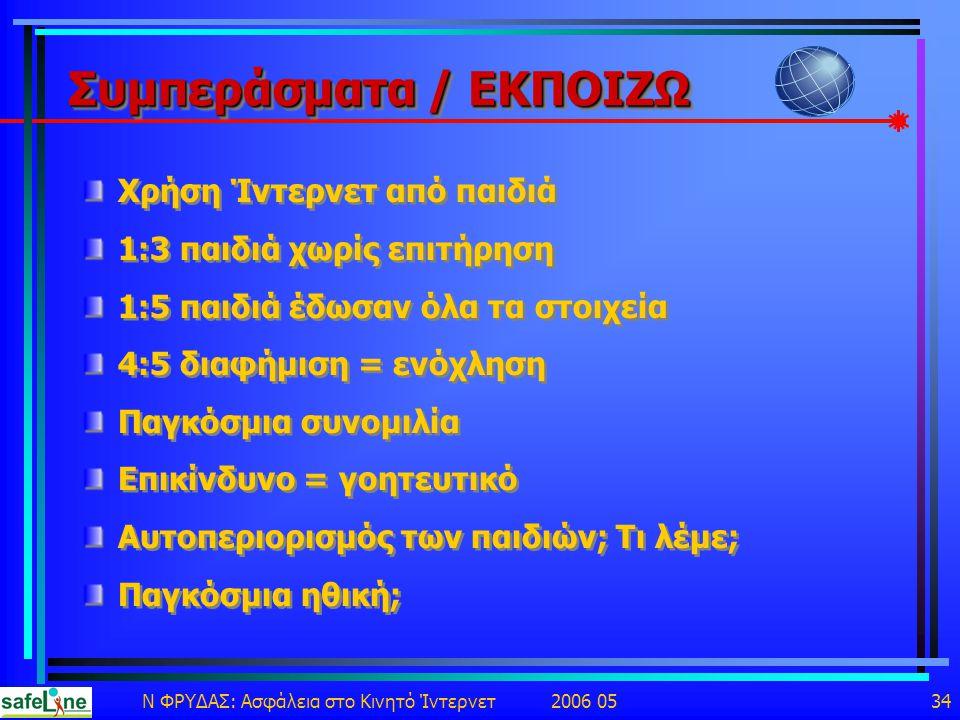 Ν ΦΡΥΔΑΣ: Ασφάλεια στο Κινητό Ίντερνετ 2006 05 34 Συμπεράσματα / ΕΚΠΟΙΖΩ Χρήση Ίντερνετ από παιδιά 1:3 παιδιά χωρίς επιτήρηση 1:5 παιδιά έδωσαν όλα τα στοιχεία 4:5 διαφήμιση = ενόχληση Παγκόσμια συνομιλία Επικίνδυνο = γοητευτικό Αυτοπεριορισμός των παιδιών; Τι λέμε; Παγκόσμια ηθική; Χρήση Ίντερνετ από παιδιά 1:3 παιδιά χωρίς επιτήρηση 1:5 παιδιά έδωσαν όλα τα στοιχεία 4:5 διαφήμιση = ενόχληση Παγκόσμια συνομιλία Επικίνδυνο = γοητευτικό Αυτοπεριορισμός των παιδιών; Τι λέμε; Παγκόσμια ηθική;