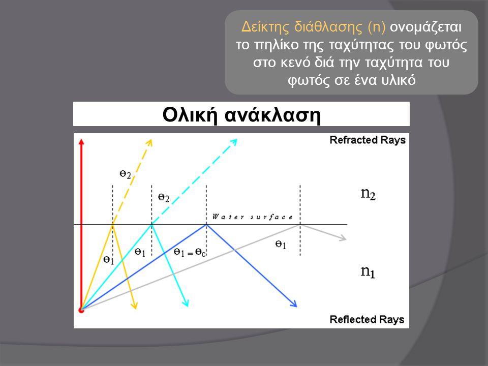 Δείκτης διάθλασης (n) ονομάζεται το πηλίκο της ταχύτητας του φωτός στο κενό διά την ταχύτητα του φωτός σε ένα υλικό Ολική ανάκλαση