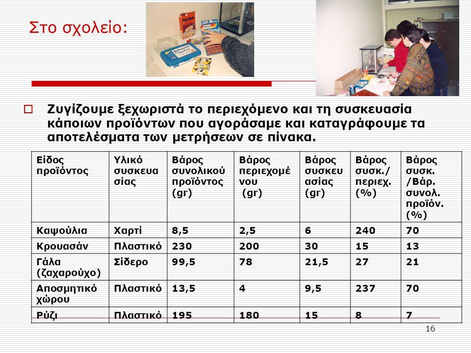16 Στο σχολείο:  Ζυγίζουμε ξεχωριστά το περιεχόμενο και τη συσκευασία κάποιων προϊόντων που αγοράσαμε και καταγράφουμε τα αποτελέσματα των μετρήσεων