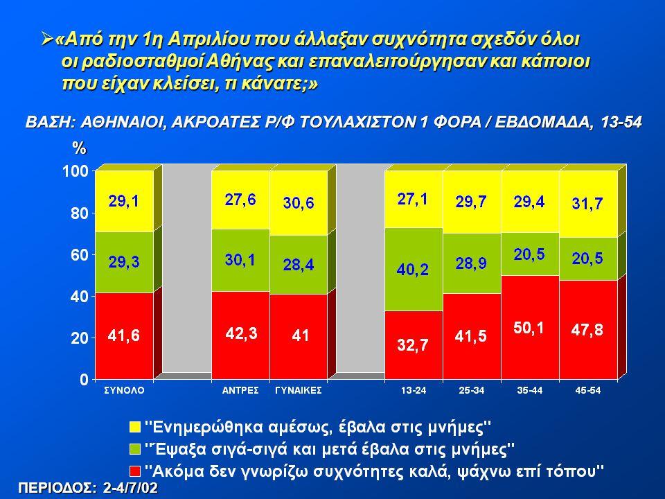  «Από την 1η Απριλίου που άλλαξαν συχνότητα σχεδόν όλοι οι ραδιοσταθμοί Αθήνας και επαναλειτούργησαν και κάποιοι οι ραδιοσταθμοί Αθήνας και επαναλειτ