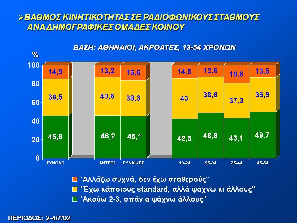  ΒΑΘΜΟΣ ΚΙΝΗΤΙΚΟΤΗΤΑΣ ΣΕ ΡΑΔΙΟΦΩΝΙΚΟΥΣ ΣΤΑΘΜΟΥΣ ΑΝΑ ΔΗΜΟΓΡΑΦΙΚΕΣ ΟΜΑΔΕΣ ΚΟΙΝΟΥ ΑΝΑ ΔΗΜΟΓΡΑΦΙΚΕΣ ΟΜΑΔΕΣ ΚΟΙΝΟΥ ΒΑΣΗ: ΑΘΗΝΑΙΟΙ, ΑΚΡΟΑΤΕΣ, 13-54 ΧΡΟΝΩΝ