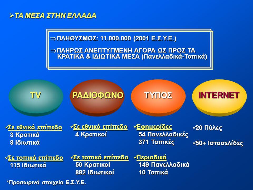 TV ΡΑΔΙΟΦΩΝΟ ΤΥΠΟΣINTERNET  Σε εθνικό επίπεδο 3 Κρατικά 3 Κρατικά 8 Ιδιωτικά 8 Ιδιωτικά  Σε τοπικό επίπεδο 115 Ιδιωτικά 115 Ιδιωτικά  Σε εθνικό επί