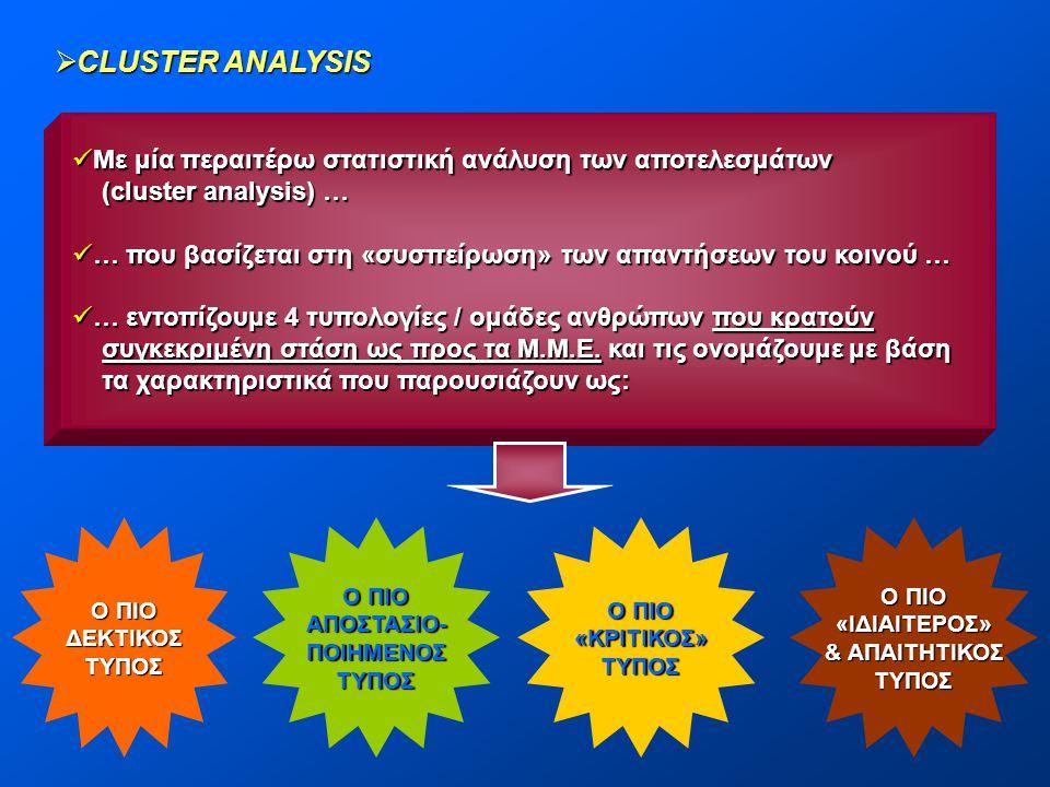  CLUSTER ANALYSIS  Με μία περαιτέρω στατιστική ανάλυση των αποτελεσμάτων (cluster analysis) … (cluster analysis) …  … που βασίζεται στη «συσπείρωση