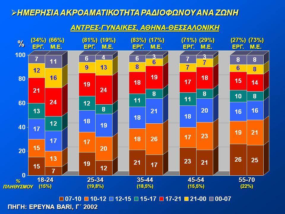  ΗΜΕΡΗΣΙΑ ΑΚΡΟΑΜΑΤΙΚΟΤΗΤΑ ΡΑΔΙΟΦΩΝΟΥ ΑΝΑ ΖΩΝΗ % ΠΗΓΗ: ΕΡΕΥΝΑ BARI, Γ΄ 2002 ΑΝΤΡΕΣ-ΓΥΝΑΙΚΕΣ, ΑΘΗΝΑ-ΘΕΣΣΑΛΟΝΙΚΗ 18-24(15%)25-34(19,8%)35-44(18,5%)45-54