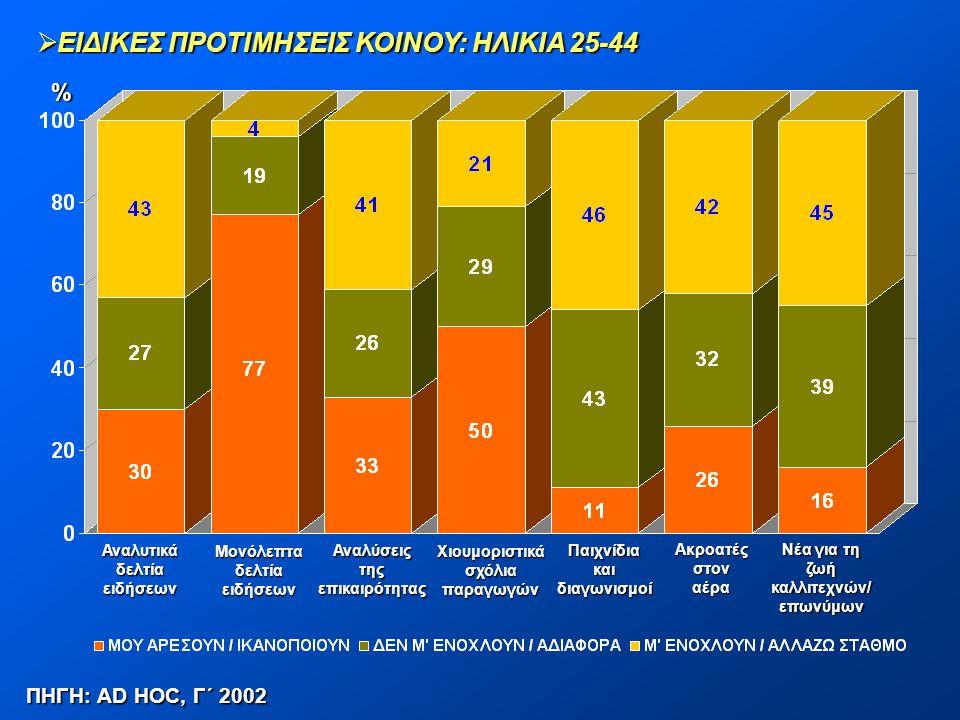  ΕΙΔΙΚΕΣ ΠΡΟΤΙΜΗΣΕΙΣ ΚΟΙΝΟΥ: ΗΛΙΚΙΑ 25-44 ΠΗΓΗ: AD HOC, Γ΄ 2002 % Αναλυτικάδελτίαειδήσεων Μονόλεπταδελτίαειδήσεων Αναλύσειςτηςεπικαιρότητας Χιουμορισ
