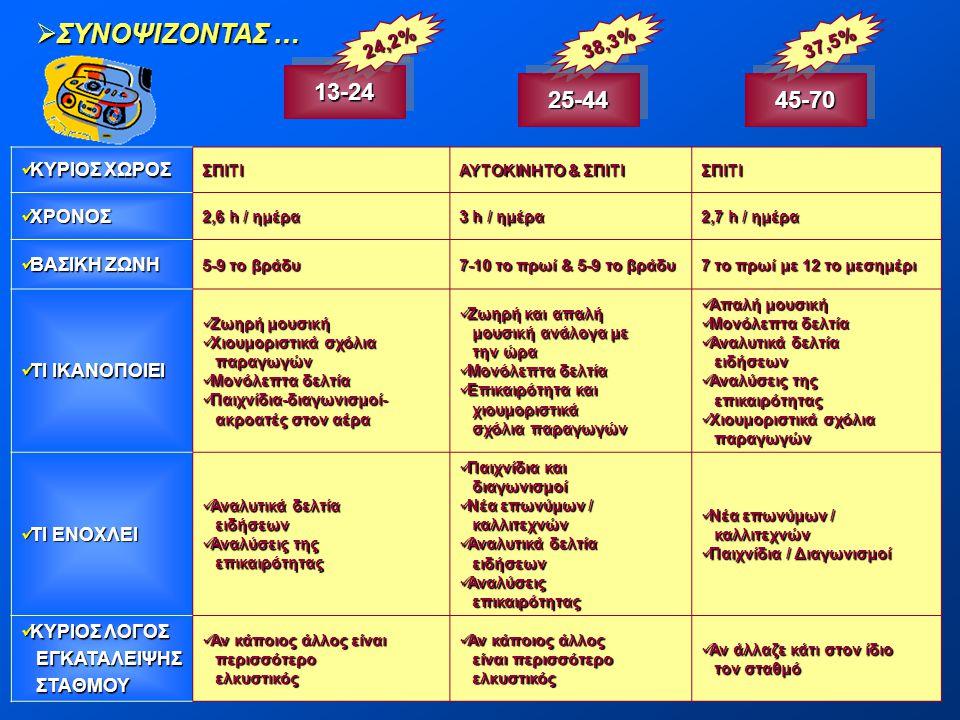  ΣΥΝΟΨΙΖΟΝΤΑΣ … 13-2413-24 25-4425-4445-7045-70  ΚΥΡΙΟΣ ΧΩΡΟΣ ΣΠΙΤΙ ΑΥΤΟΚΙΝΗΤΟ & ΣΠΙΤΙ ΣΠΙΤΙ  ΧΡΟΝΟΣ 2,6 h / ημέρα 3 h / ημέρα 2,7 h / ημέρα  ΒΑΣΙ