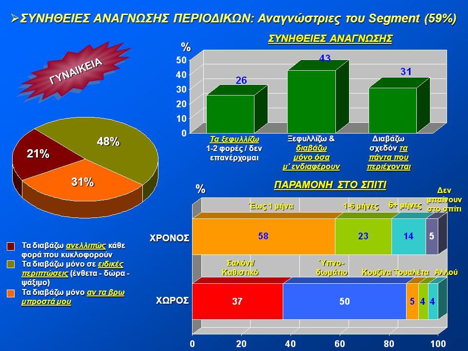  ΣΥΝΗΘΕΙΕΣ ΑΝΑΓΝΩΣΗΣ ΠΕΡΙΟΔΙΚΩΝ: Αναγνώστριες του Segment (59%) ΓΥΝΑΙΚΕΙΑΓΥΝΑΙΚΕΙΑ 48% 21% 31% Τα διαβάζω ανελλιπώς κάθε φορά που κυκλοφορούν Τα διαβ