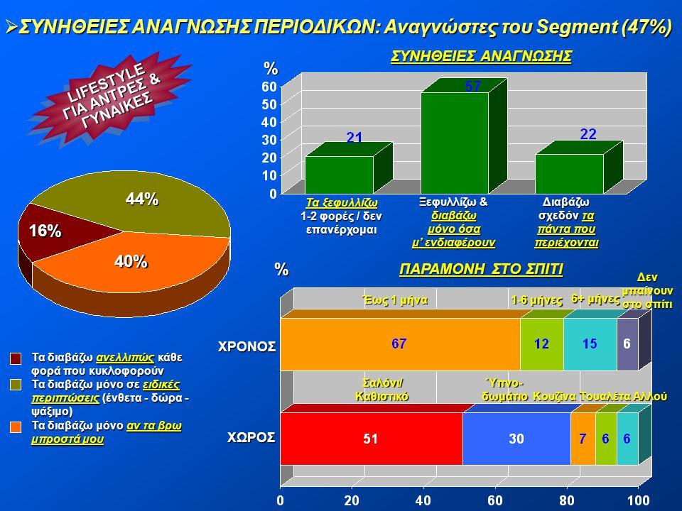  ΣΥΝΗΘΕΙΕΣ ΑΝΑΓΝΩΣΗΣ ΠΕΡΙΟΔΙΚΩΝ: Αναγνώστες του Segment (47%) LIFESTYLE ΓΙΑ ΑΝΤΡΕΣ & ΓΥΝΑΙΚΕΣLIFESTYLE ΓΥΝΑΙΚΕΣ 44% 40% 16% % Τα ξεφυλλίζω 1-2 φορές