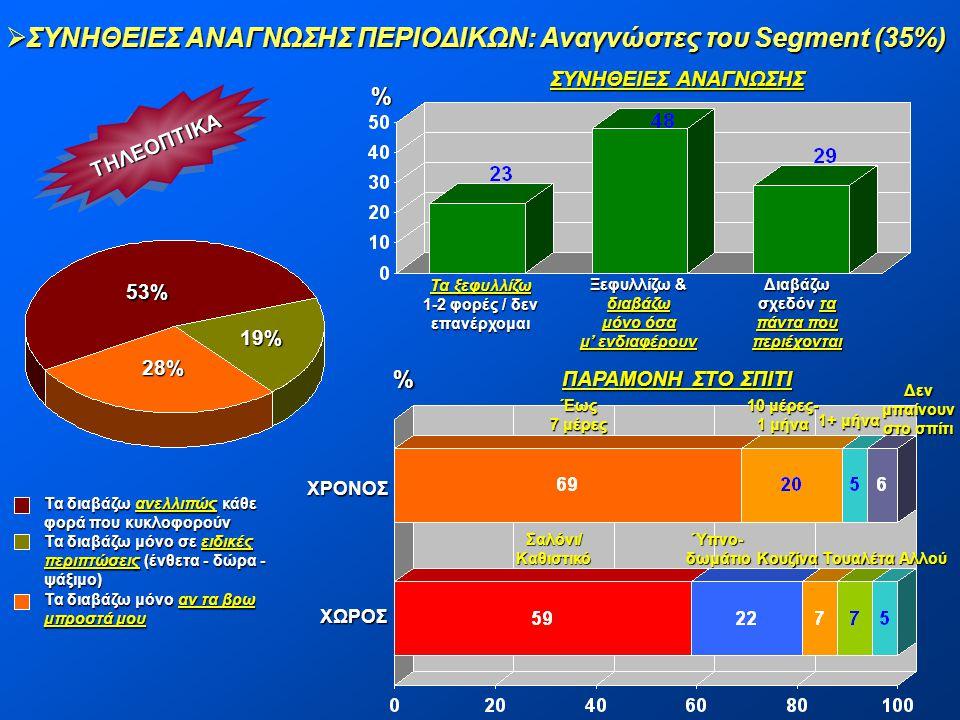  ΣΥΝΗΘΕΙΕΣ ΑΝΑΓΝΩΣΗΣ ΠΕΡΙΟΔΙΚΩΝ: Αναγνώστες του Segment (35%) ΤΗΛΕΟΠΤΙΚΑΤΗΛΕΟΠΤΙΚΑ 19% 28% 53% % Τα ξεφυλλίζω 1-2 φορές / δεν επανέρχομαι Διαβάζω σχε