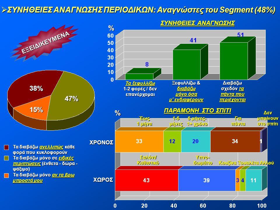  ΣΥΝΗΘΕΙΕΣ ΑΝΑΓΝΩΣΗΣ ΠΕΡΙΟΔΙΚΩΝ: Αναγνώστες του Segment (48%) ΕΞΕΙΔΙΚΕΥΜΕΝΑΕΞΕΙΔΙΚΕΥΜΕΝΑ 47% 15% 38% % Τα ξεφυλλίζω 1-2 φορές / δεν επανέρχομαι Διαβά