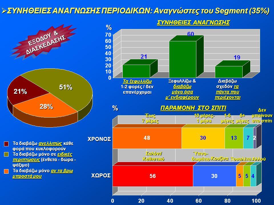  ΣΥΝΗΘΕΙΕΣ ΑΝΑΓΝΩΣΗΣ ΠΕΡΙΟΔΙΚΩΝ: Αναγνώστες του Segment (35%) ΕΞΟΔΟΥ & ΔΙΑΣΚΕΔΑΣΗΣ ΔΙΑΣΚΕΔΑΣΗΣ 51% 28% 21% % Τα ξεφυλλίζω 1-2 φορές / δεν επανέρχομαι