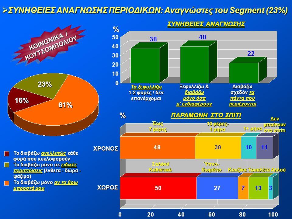  ΣΥΝΗΘΕΙΕΣ ΑΝΑΓΝΩΣΗΣ ΠΕΡΙΟΔΙΚΩΝ: Αναγνώστες του Segment (23%) ΚΟΙΝΩΝΙΚΑ / ΚΟΥΤΣΟΜΠΟΛΙΟΥ ΚΟΥΤΣΟΜΠΟΛΙΟΥ 23% 61% 16% % Τα ξεφυλλίζω 1-2 φορές / δεν επαν