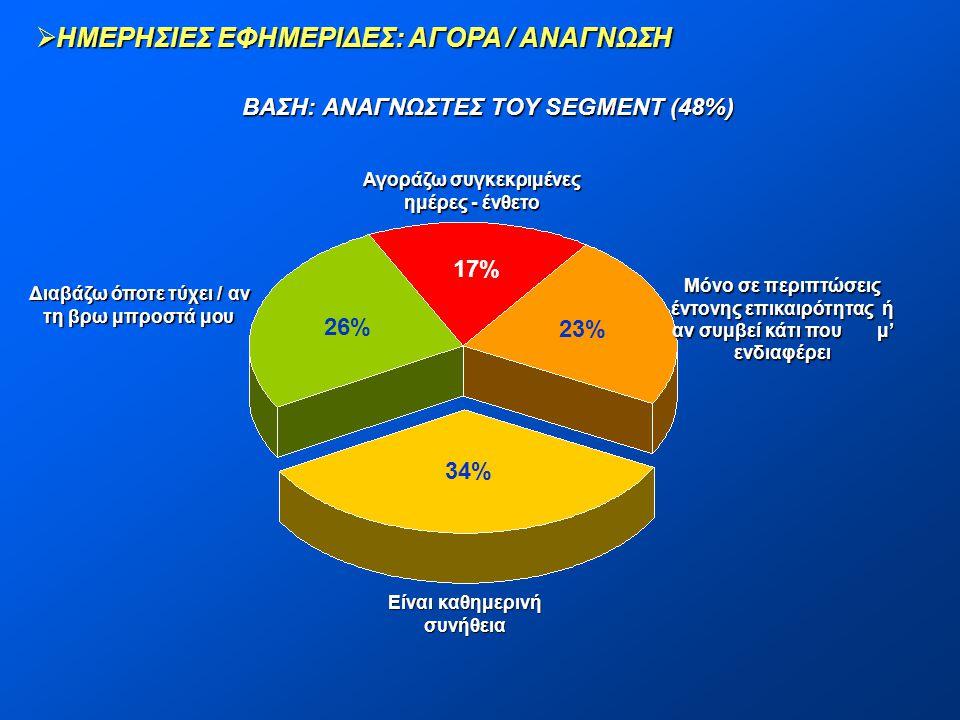  ΗΜΕΡΗΣΙΕΣ ΕΦΗΜΕΡΙΔΕΣ: ΑΓΟΡΑ / ΑΝΑΓΝΩΣΗ ΒΑΣΗ: ΑΝΑΓΝΩΣΤΕΣ ΤΟΥ SEGMENT (48%) 23% 34% 26% 17% Διαβάζω όποτε τύχει / αν τη βρω μπροστά μου Αγοράζω συγκεκ