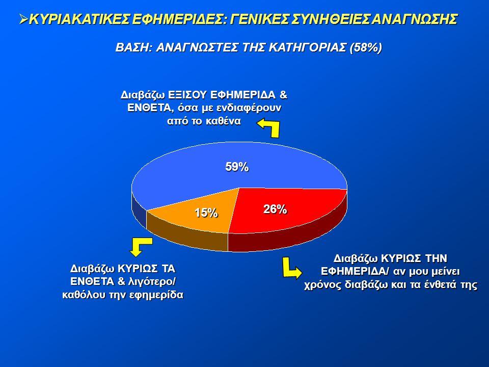  ΚΥΡΙΑΚΑΤΙΚΕΣ ΕΦΗΜΕΡΙΔΕΣ: ΓΕΝΙΚΕΣ ΣΥΝΗΘΕΙΕΣ ΑΝΑΓΝΩΣΗΣ ΒΑΣΗ: ΑΝΑΓΝΩΣΤΕΣ ΤΗΣ ΚΑΤΗΓΟΡΙΑΣ (58%) 59% 26% 15% Διαβάζω ΕΞΙΣΟΥ ΕΦΗΜΕΡΙΔΑ & ΕΝΘΕΤΑ, όσα με ενδ