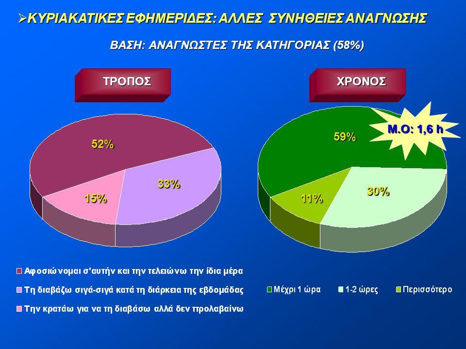  ΚΥΡΙΑΚΑΤΙΚΕΣ ΕΦΗΜΕΡΙΔΕΣ: ΑΛΛΕΣ ΣΥΝΗΘΕΙΕΣ ΑΝΑΓΝΩΣΗΣ ΒΑΣΗ: ΑΝΑΓΝΩΣΤΕΣ ΤΗΣ ΚΑΤΗΓΟΡΙΑΣ (58%) Μ.Ο: 1,6 h 52% 33% 15% 59% 30% 11% ΤΡΟΠΟΣΧΡΟΝΟΣ