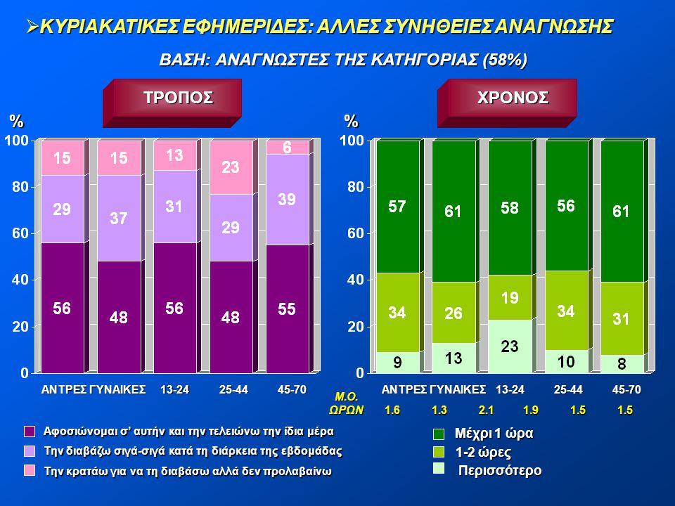  ΚΥΡΙΑΚΑΤΙΚΕΣ ΕΦΗΜΕΡΙΔΕΣ: ΑΛΛΕΣ ΣΥΝΗΘΕΙΕΣ ΑΝΑΓΝΩΣΗΣ ΒΑΣΗ: ΑΝΑΓΝΩΣΤΕΣ ΤΗΣ ΚΑΤΗΓΟΡΙΑΣ (58%) ΑΝΤΡΕΣΓΥΝΑΙΚΕΣ13-2425-4445-70 ΤΡΟΠΟΣ % Αφοσιώνομαι σ' αυτήν