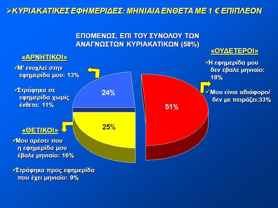  ΚΥΡΙΑΚΑΤΙΚΕΣ ΕΦΗΜΕΡΙΔΕΣ: ΜΗΝΙΑΙΑ ΕΝΘΕΤΑ ΜΕ 1 € ΕΠΙΠΛΕΟΝ ΕΠΟΜΕΝΩΣ, ΕΠΙ ΤΟΥ ΣΥΝΟΛΟΥ ΤΩΝ ΑΝΑΓΝΩΣΤΩΝ ΚΥΡΙΑΚΑΤΙΚΩΝ (58%) «ΑΡΝΗΤΙΚΟΙ»  Μ' ενοχλεί στην εφ