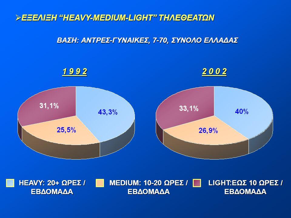 """ ΕΞΕΛΙΞΗ """"HEAVY-MEDIUM-LIGHT"""" ΤΗΛΕΘΕΑΤΩΝ ΒΑΣΗ: ΑΝΤΡΕΣ-ΓΥΝΑΙΚΕΣ, 7-70, ΣΥΝΟΛΟ ΕΛΛΑΔΑΣ HEAVY: 20+ ΩΡΕΣ / ΕΒΔΟΜΑΔΑ MEDIUM: 10-20 ΩΡΕΣ / ΕΒΔΟΜΑΔΑ LIGHT:Ε"""