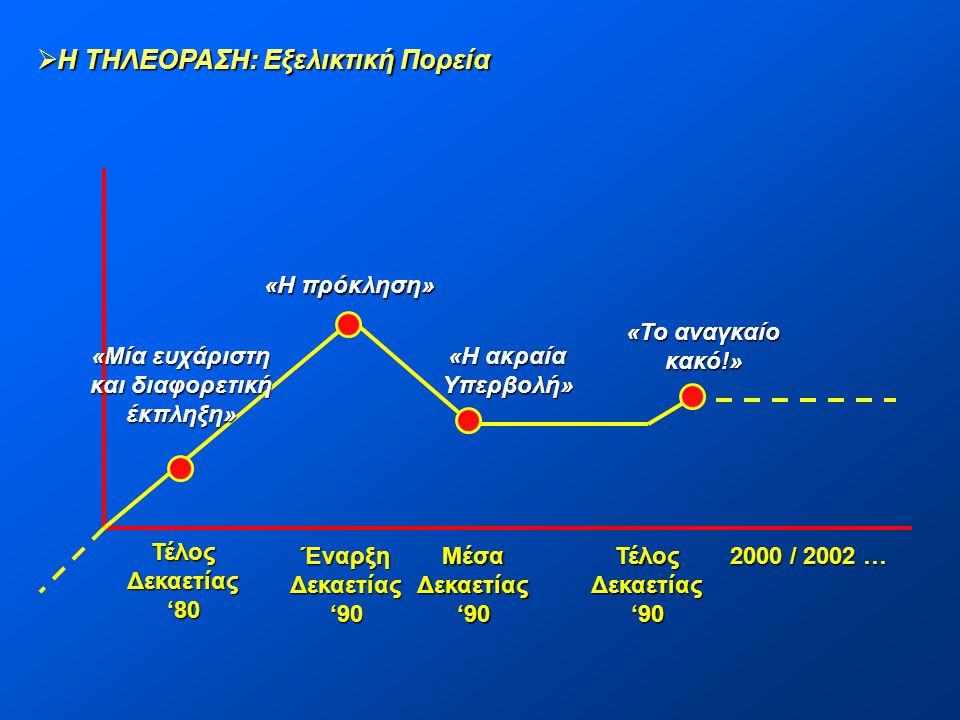 ΤέλοςΔεκαετίας '80 ΈναρξηΔεκαετίας '90 ΜέσαΔεκαετίας ΤέλοςΔεκαετίας 2000 / 2002 … «Μία ευχάριστη και διαφορετική έκπληξη» «Η πρόκληση» «Η ακραία Υπερβ