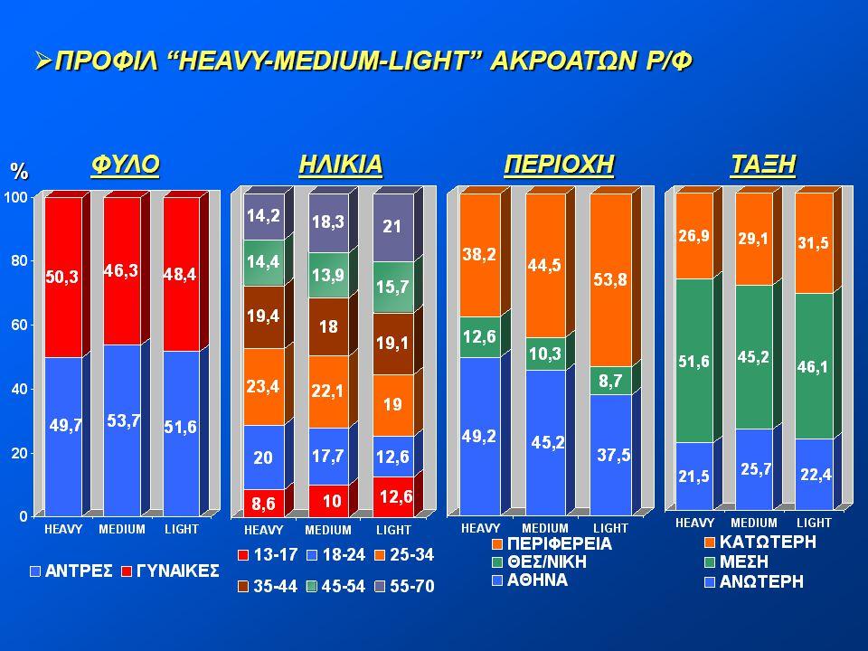 """ ΠΡΟΦΙΛ """"HEAVY-MEDIUM-LIGHT"""" ΑΚΡΟΑΤΩΝ Ρ/Φ % ΦΥΛΟΗΛΙΚΙΑΠΕΡΙΟΧΗΤΑΞΗ"""