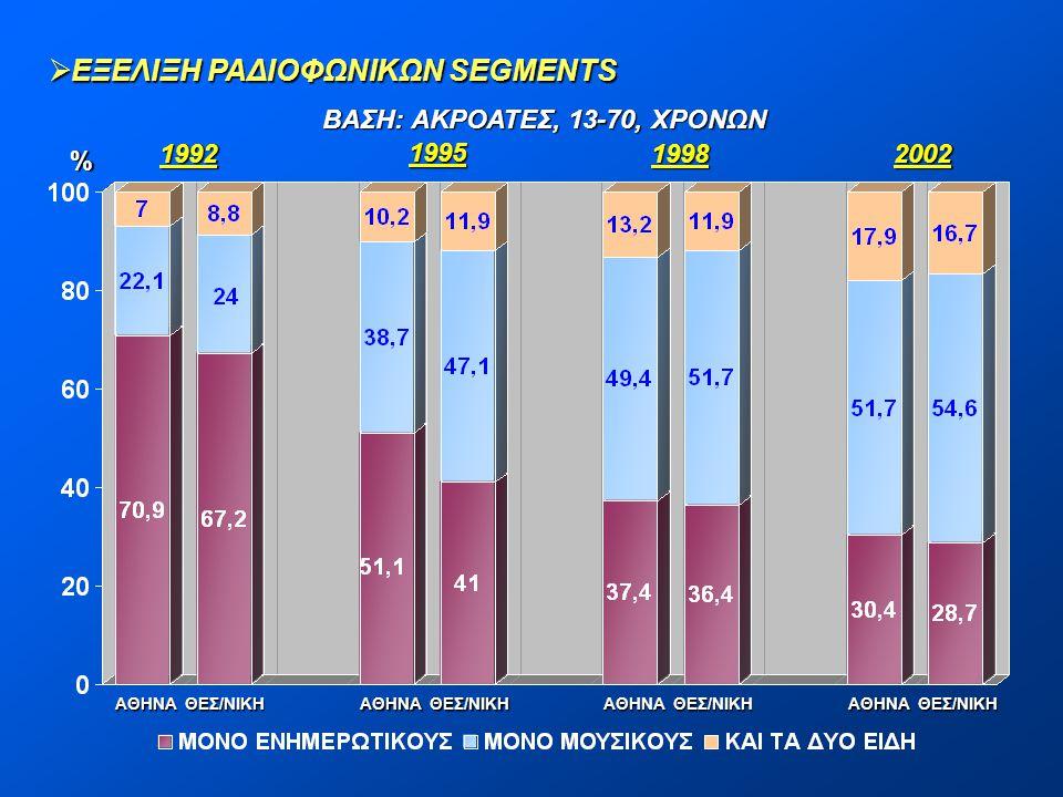  ΕΞΕΛΙΞΗ ΡΑΔΙΟΦΩΝΙΚΩΝ SEGMENTS ΒΑΣΗ: ΑΚΡΟΑΤΕΣ, 13-70, ΧΡΟΝΩΝ % 1992 1995 19982002 ΑΘΗΝΑ ΘΕΣ/ΝΙΚΗ