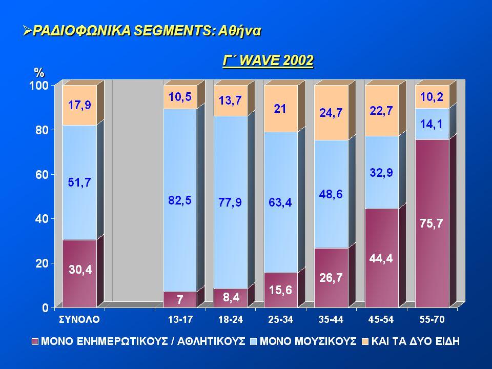 ΡΑΔΙΟΦΩΝΙΚΑ SEGMENTS: Αθήνα Γ΄ WAVE 2002 %
