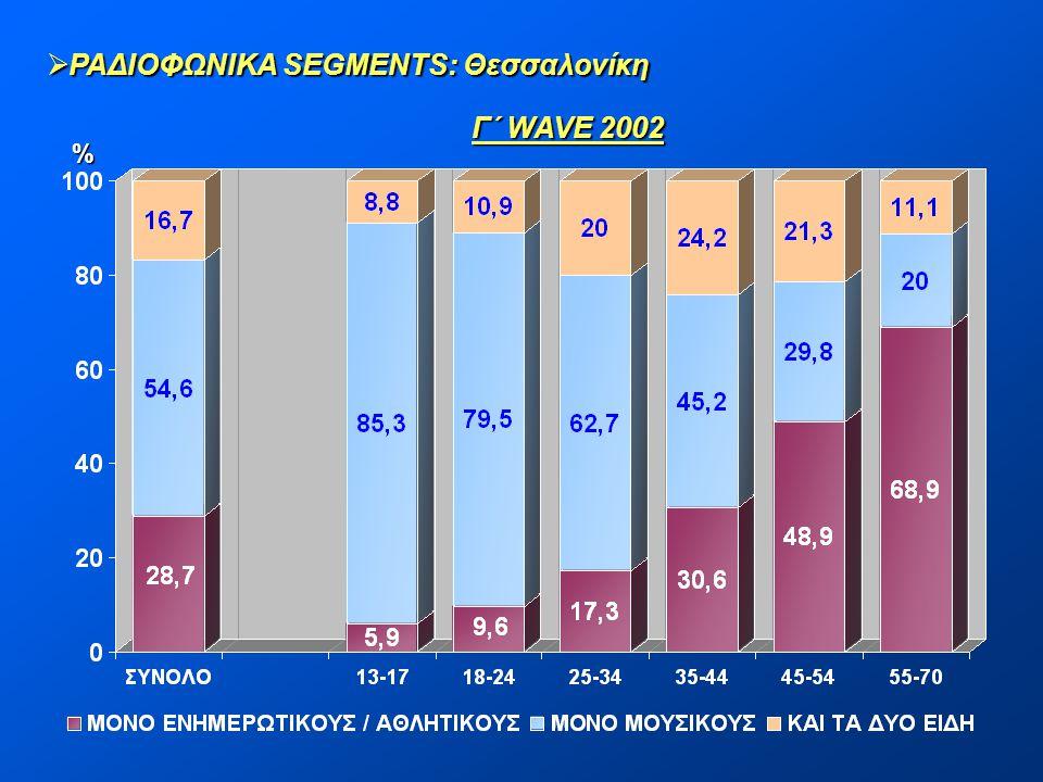  ΡΑΔΙΟΦΩΝΙΚΑ SEGMENTS: Θεσσαλονίκη Γ΄ WAVE 2002 %