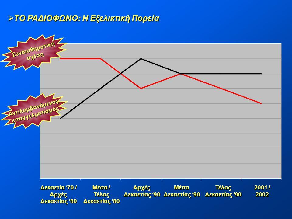  ΤΟ ΡΑΔΙΟΦΩΝΟ: Η Εξελικτική Πορεία Δεκαετία '70 / Αρχές Δεκαετίας '80 Μέσα / Τέλος Δεκαετίας '80 Αρχές Δεκαετίας '90 Μέσα Τέλος 2001 / 2002 Συναισθημ