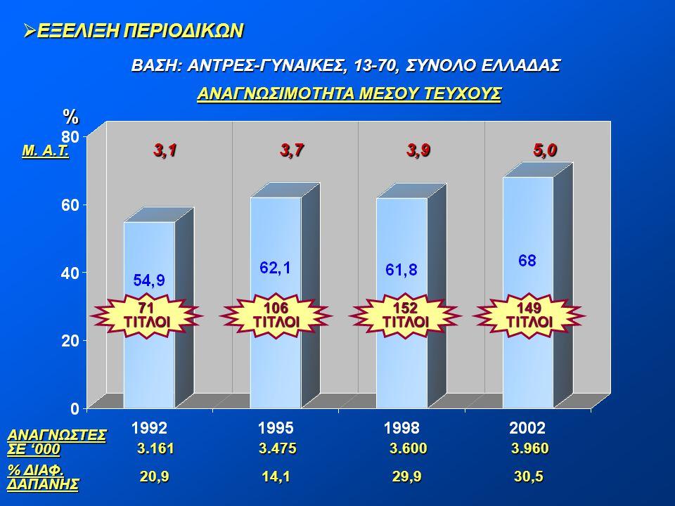  ΕΞΕΛΙΞΗ ΠΕΡΙΟΔΙΚΩΝ ΒΑΣΗ: ΑΝΤΡΕΣ-ΓΥΝΑΙΚΕΣ, 13-70, ΣΥΝΟΛΟ ΕΛΛΑΔΑΣ % ΑΝΑΓΝΩΣΙΜΟΤΗΤΑ ΜΕΣΟΥ ΤΕΥΧΟΥΣ ΑΝΑΓΝΩΣΤΕΣ ΣΕ '000 % ΔΙΑΦ. ΔΑΠΑΝΗΣ 71ΤΙΤΛΟΙ106ΤΙΤΛΟΙ1