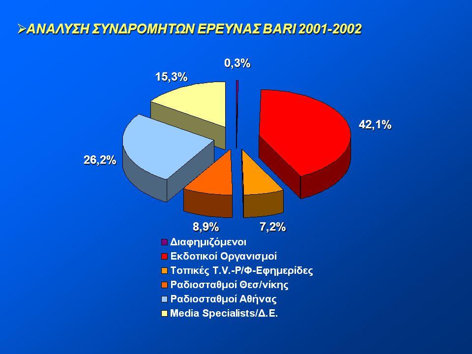  ΑΝΑΛΥΣΗ ΣΥΝΔΡΟΜΗΤΩΝ ΕΡΕΥΝΑΣ BARI 2001-2002 0,3% 42,1% 7,2%8,9% 26,2% 15,3%