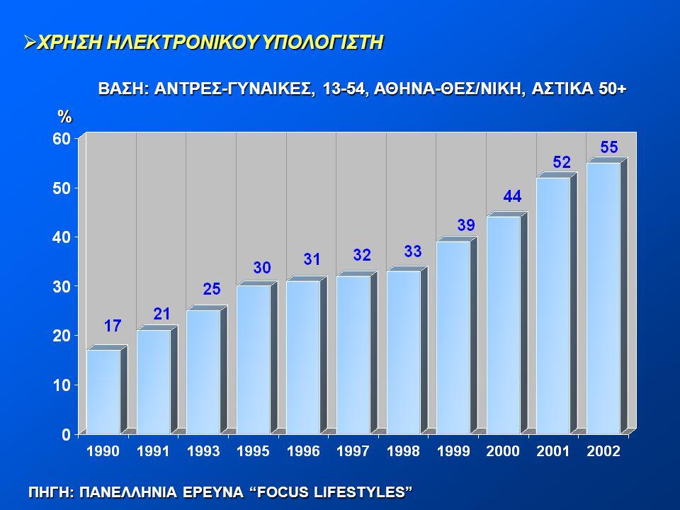 """ ΧΡΗΣΗ ΗΛΕΚΤΡΟΝΙΚΟΥ ΥΠΟΛΟΓΙΣΤΗ ΒΑΣΗ: ΑΝΤΡΕΣ-ΓΥΝΑΙΚΕΣ, 13-54, ΑΘΗΝΑ-ΘΕΣ/ΝΙΚΗ, ΑΣΤΙΚΑ 50+ % ΠΗΓΗ: ΠΑΝΕΛΛΗΝΙΑ ΕΡΕΥΝΑ """"FOCUS LIFESTYLES"""""""