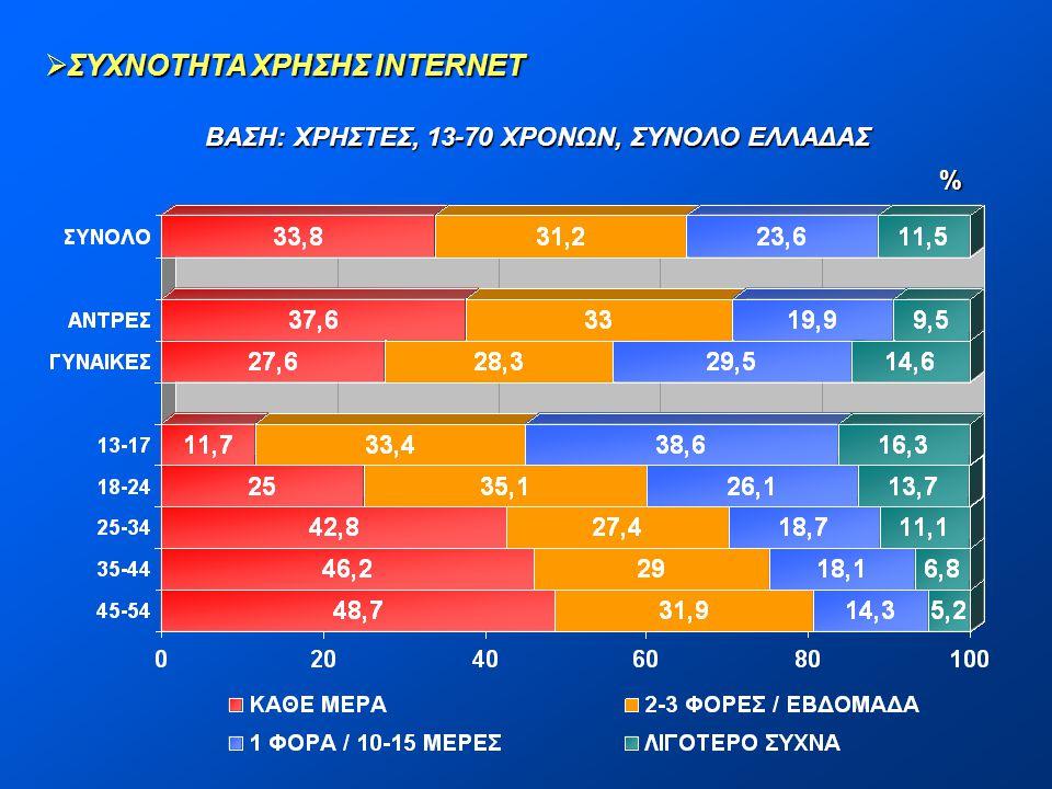 %  ΣΥΧΝΟΤΗΤΑ ΧΡΗΣΗΣ INTERNET ΒΑΣΗ: ΧΡΗΣΤΕΣ, 13-70 ΧΡΟΝΩΝ, ΣΥΝΟΛΟ ΕΛΛΑΔΑΣ