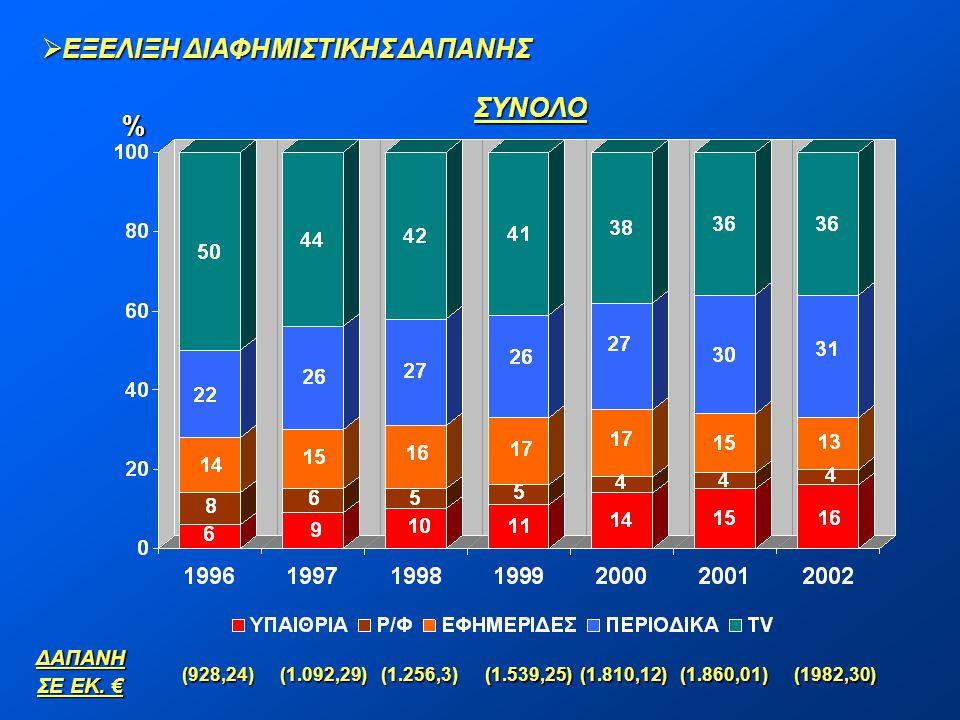 % ΣΥΝΟΛΟΔΑΠΑΝΗ ΣΕ ΕΚ. € (928,24) (1.092,29) (1.256,3) (1.539,25) (1.810,12) (1.860,01) (1982,30)