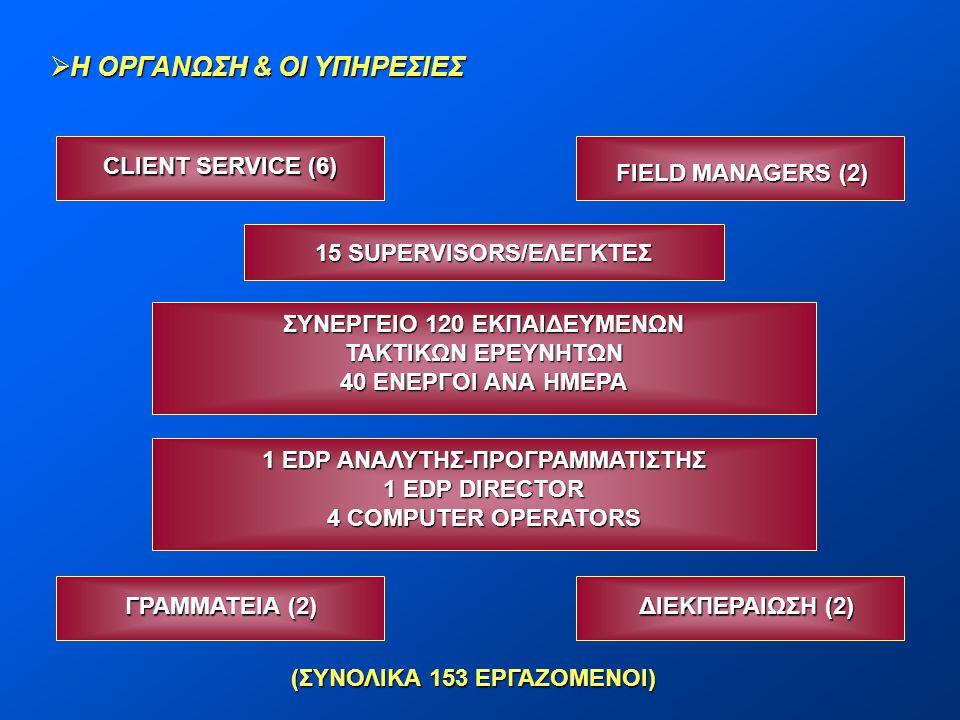 FIELD MANAGERS (2) 15 SUPERVISORS/ΕΛΕΓΚΤΕΣ ΣΥΝΕΡΓΕΙΟ 120 ΕΚΠΑΙΔΕΥΜΕΝΩΝ ΤΑΚΤΙΚΩΝ ΕΡΕΥΝΗΤΩΝ 40 ΕΝΕΡΓΟΙ ΑΝΑ ΗΜΕΡΑ CLIENT SERVICE (6) 1 EDP ΑΝΑΛΥΤΗΣ-ΠΡΟΓΡ