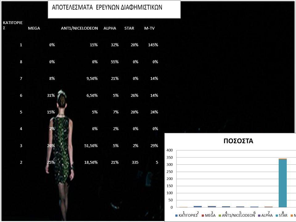 ΚΑΤΙΓΟΡΙΕ ΣMEGAANT1/NICELODEONALPHASTARM-TV 10%15%32%20%145% 80% 55%0% 78%9,50%21%0%14% 631%6,50%5%26%14% 515%5%7%20%24% 42%0%2%0% 320%51,50%5%2%29% 2