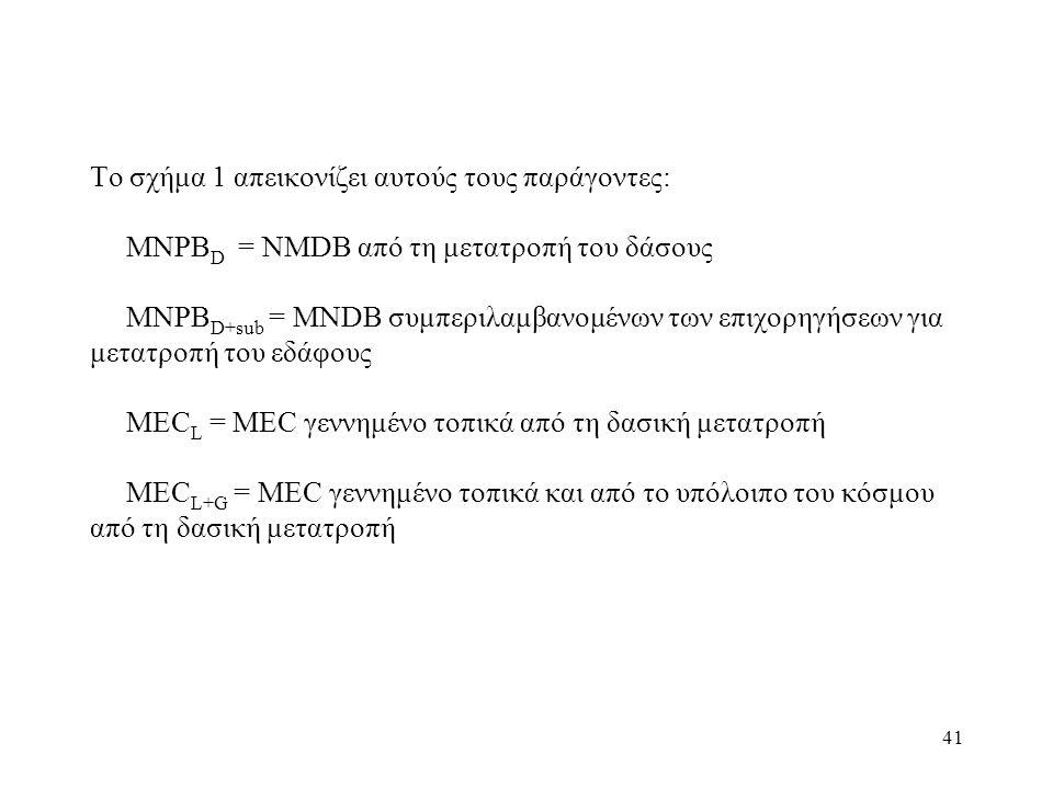 41 Το σχήμα 1 απεικονίζει αυτούς τους παράγοντες: MNPB D = NMDB από τη μετατροπή του δάσους MNPB D+sub = MNDB συμπεριλαμβανομένων των επιχορηγήσεων για μετατροπή του εδάφους MEC L = MEC γεννημένο τοπικά από τη δασική μετατροπή MEC L+G = MEC γεννημένο τοπικά και από το υπόλοιπο του κόσμου από τη δασική μετατροπή