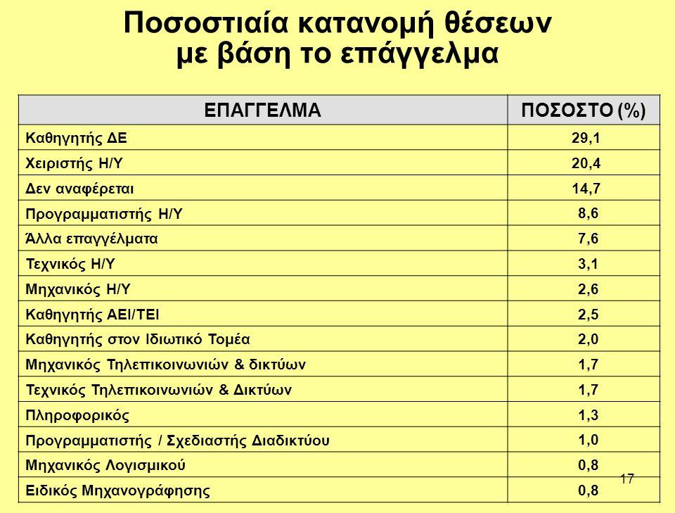 17 Ποσοστιαία κατανομή θέσεων με βάση το επάγγελμα ΕΠΑΓΓΕΛΜΑΠΟΣΟΣΤΟ (%) Καθηγητής ΔΕ 29,1 Χειριστής Η/Υ 20,4 Δεν αναφέρεται 14,7 Προγραμματιστής Η/Υ 8,6 Άλλα επαγγέλματα 7,6 Τεχνικός Η/Υ 3,1 Μηχανικός Η/Υ 2,6 Καθηγητής ΑΕΙ/ΤΕΙ 2,5 Καθηγητής στον Ιδιωτικό Τομέα 2,0 Μηχανικός Τηλεπικοινωνιών & δικτύων 1,7 Τεχνικός Τηλεπικοινωνιών & Δικτύων 1,7 Πληροφορικός 1,3 Προγραμματιστής / Σχεδιαστής Διαδικτύου 1,0 Μηχανικός Λογισμικού 0,8 Ειδικός Μηχανογράφησης 0,8