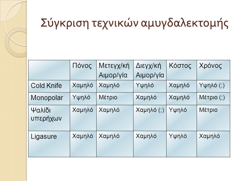 ΠόνοςΜετεγχ/κή Αιμορ/γία Διεγχ/κή Αιμορ/γία ΚόστοςΧρόνος Cold Knife Χαμηλό ΥψηλόΧαμηλόΥψηλό (;) Monopolar ΥψηλόΜέτριοΧαμηλό Μέτριο (;) Ψαλίδι υπερήχων Χαμηλό Χαμηλό (;)ΥψηλόΜέτριο Ligasure Χαμηλό ΥψηλόΧαμηλό Σύγκριση τεχνικών αμυγδαλεκτομής