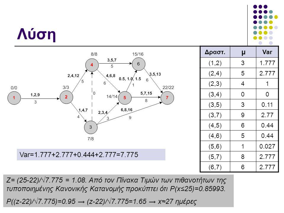 Διαχείριση Έργων Πληροφορικής, 2010-11 Λύση Δραστ. μ Var (1,2)31.777 (2,4)52.777 (2,3)41 (3,4)00 (3,5)30.11 (3,7)92.77 (4,5)60.44 (4,6)50.44 (5,6)10.0