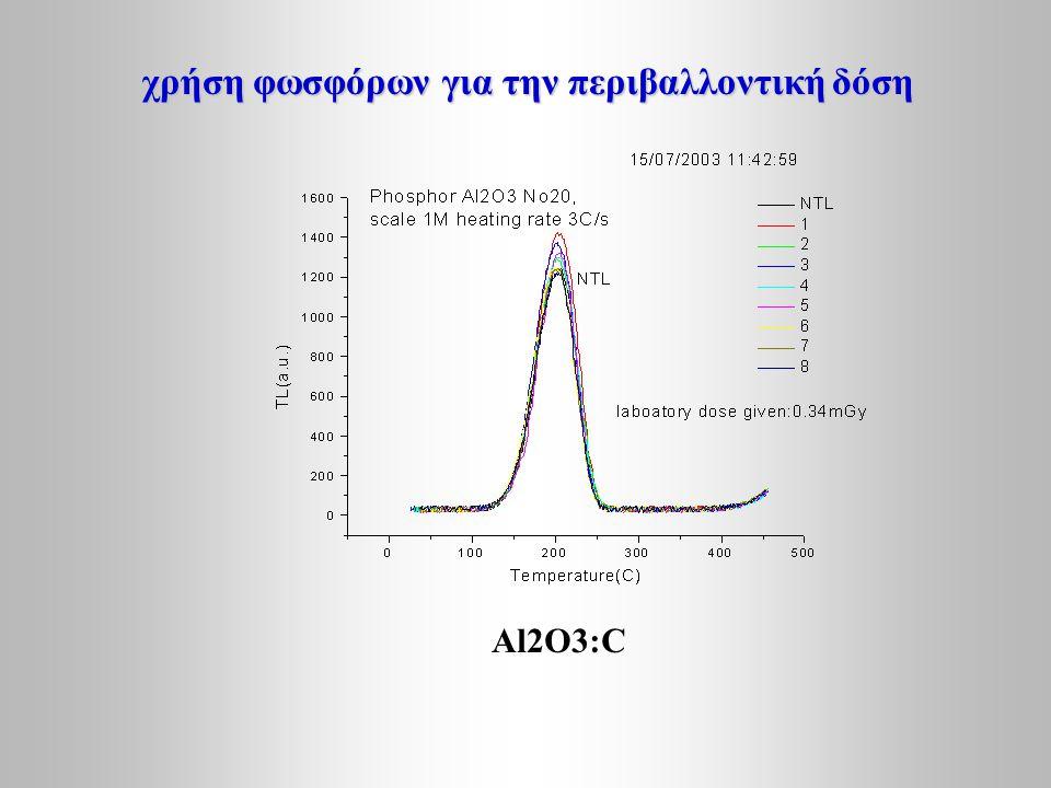 χρήση φωσφόρων για την περιβαλλοντική δόση Αl2O3:C