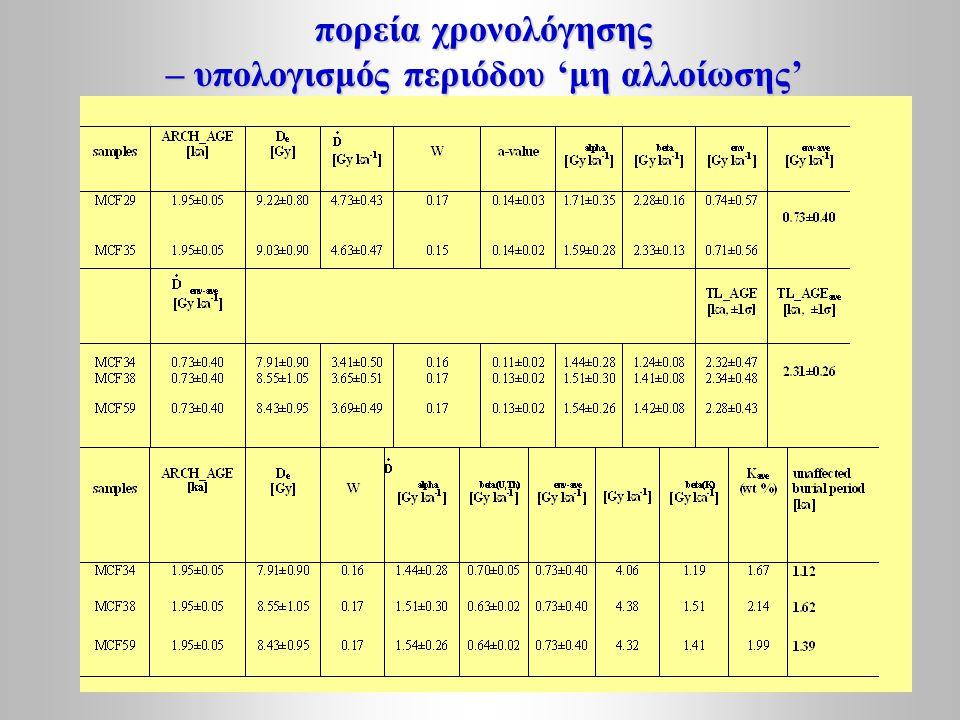πορεία χρονολόγησης – υπολογισμός περιόδου 'μη αλλοίωσης'