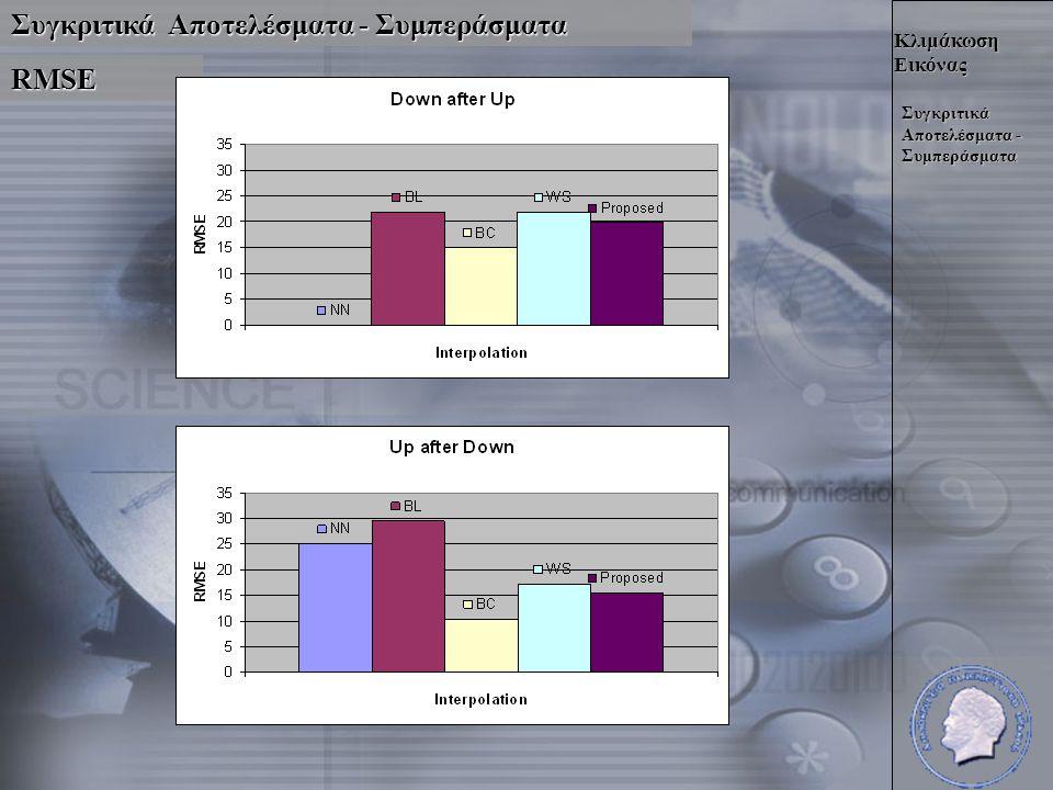 Κλιμάκωση Εικόνας Συγκριτικά Αποτελέσματα - Συμπεράσματα RMSE
