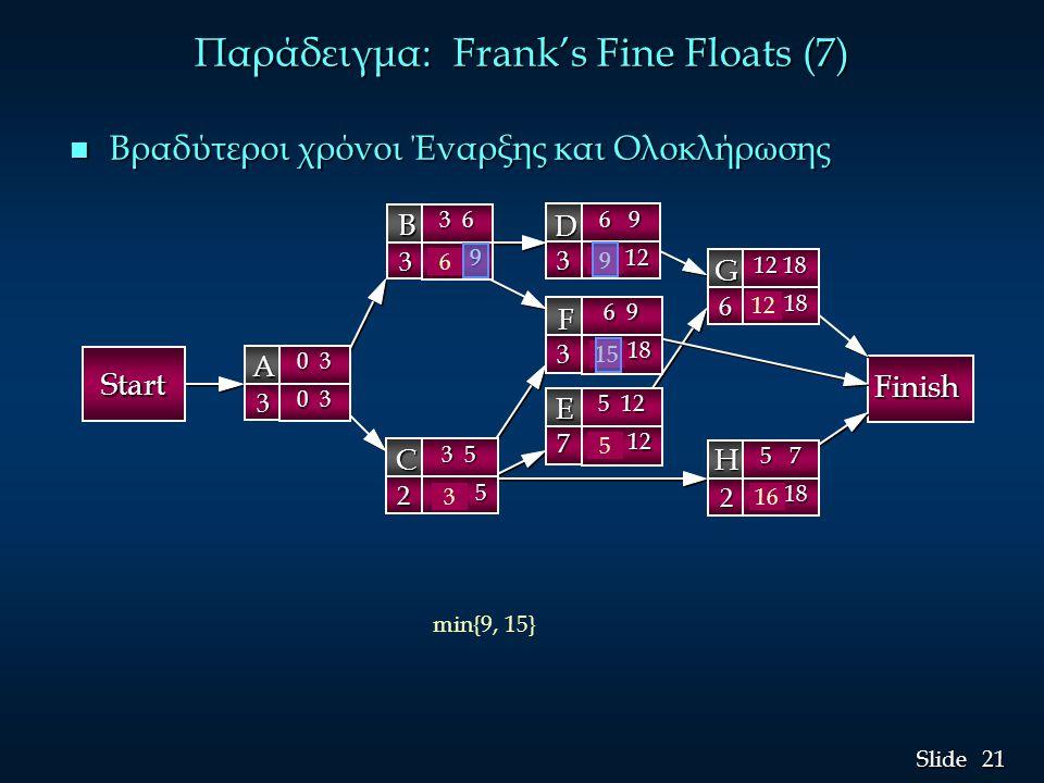 22 Slide Παράδειγμα: Frank's Fine Floats (8) Βραδύτεροι χρόνοι Έναρξης (LS) και Ολοκλήρωσης (LF) LF G = 18LS G = LF G - t G = 18 - 6 =12 LF H = 18LS H = LF H - t H = 18 - 2 =16 LF F = 18LS F = LF F - t F = 18 - 3 = 15 LF D = LS G = 12 LS D = LF D - t D = 12 - 3 = 9 LF E = LS G = 12LS E = LF E - t E = 12 - 7 = 5 LF B = min{LS D, LS F } = min{9, 15} = 9 LS B = LF B - t B = 9 - 3 = 6 LF C = min{LS F, EF E } = min{15, 5} = 5 LS C = LF C - t C = 5 - 2 = 3 LF A = min{LS B, EF C } = min{6, 3} = 3 LS A = LF A - t A = 3 - 3 = 0