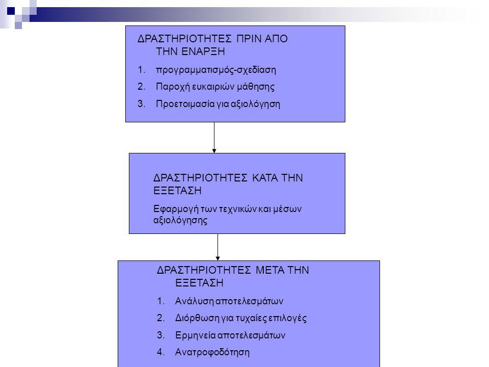 ΔΡΑΣΤΗΡΙΟΤΗΤΕΣ ΠΡΙΝ ΑΠΟ ΤΗΝ ΕΝΑΡΞΗ 1.προγραμματισμός-σχεδίαση 2.Παροχή ευκαιριών μάθησης 3.Προετοιμασία για αξιολόγηση ΔΡΑΣΤΗΡΙΟΤΗΤΕΣ ΚΑΤΑ ΤΗΝ ΕΞΕΤΑΣΗ